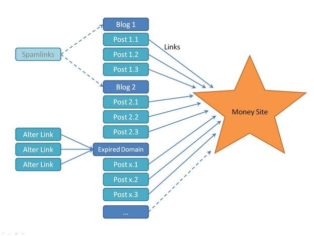privates Blognetzwerk schematische Darstellung-small