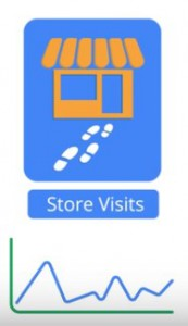Store Visits 1