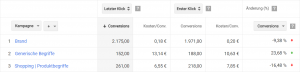 """Abbildung 1: Das Modell """"Erster Klick"""" im Vergleich mit dem Standardmodell """"Letzter Klick""""."""