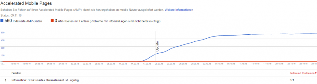 Accelerated Mobile Pages Graph in der Google Search Console