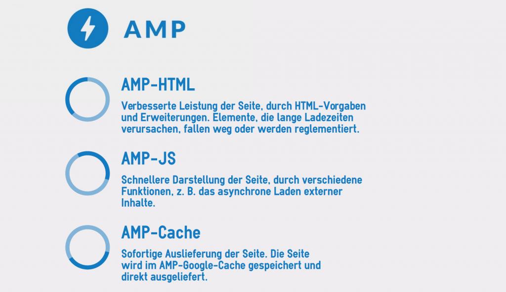 Bausteine AMP