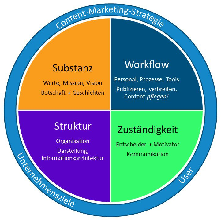 Content-Marketing-Strategie Diagramm