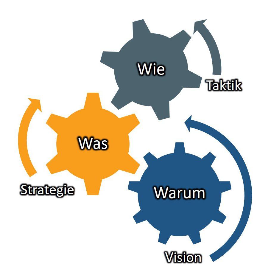 Strategie Und Taktik Blog