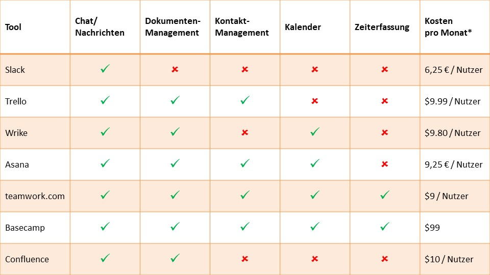 Projektmanagement Tools zur Redaktionsplanung in Content-Marketing