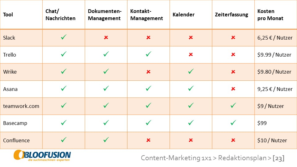 Überblick von Projektmanagement-Tools zur Redaktionsplanung im Content-Marketing