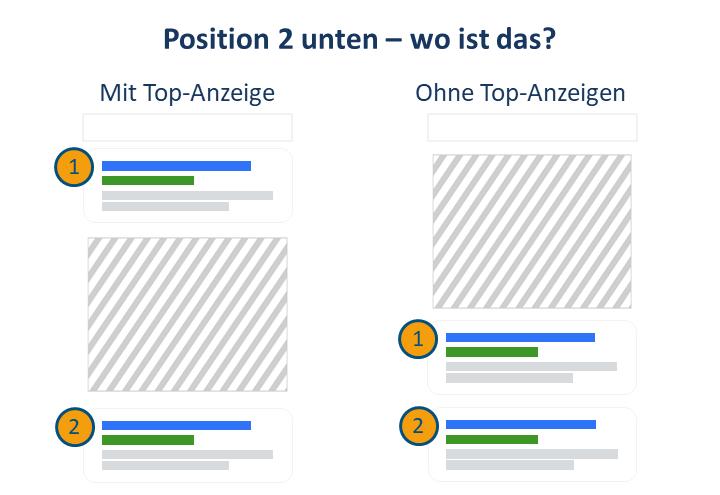 """Wo genau """"Position 2 unten"""" liegt, hängt davon ab, was auf den Top-Plätzen passiert"""